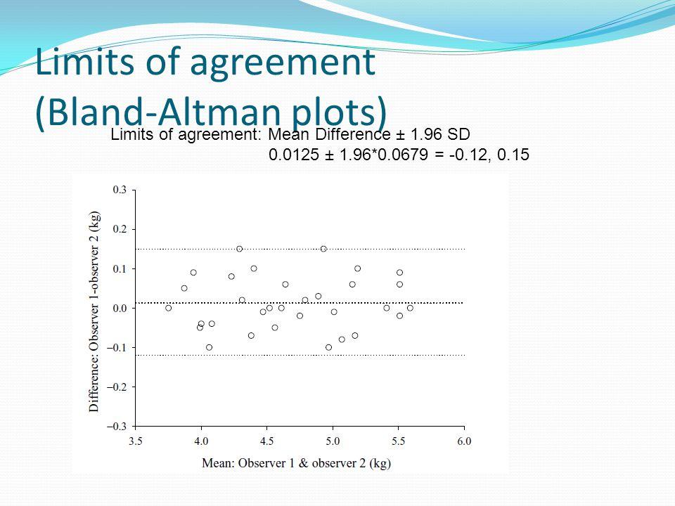 Limits of agreement (Bland-Altman plots)