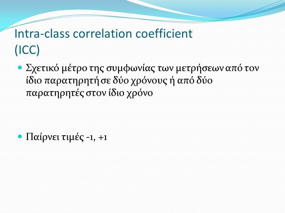 Intra-class correlation coefficient (ICC)