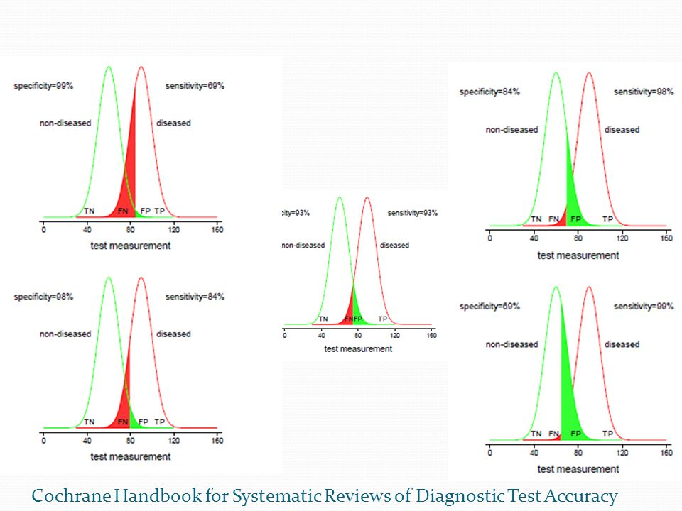 Cochrane Handbook for Systematic Reviews of Diagnostic Test Accuracy