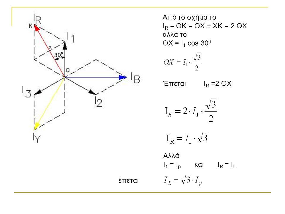 Από το σχήμα το IR = OK = OX + XK = 2 OX. αλλά το. OX = I1 cos 300. Έπεται. IR =2 OX. Αλλά. I1 = Ip και IR = IL.