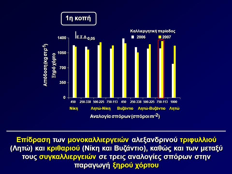 1η κοπή Καλλιεργητική περίοδος. 1400. Ε.Σ.Δ. 0,05. 2006. 2007. ) -1. 1050. Απόδοση (κg στρ.