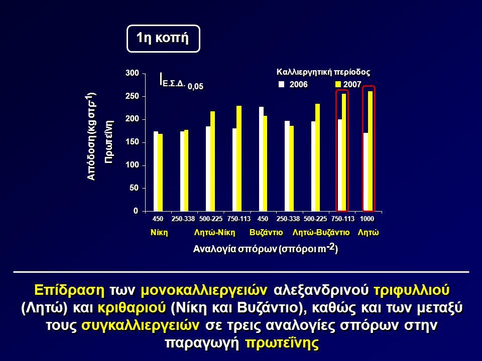 1η κοπή 300. Καλλιεργητική περίοδος. Ε.Σ.Δ. 0,05. 2006. 2007. ) -1. 250. 200. Απόδοση (κg στρ.