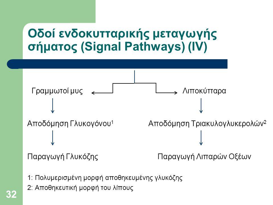 Οδοί ενδοκυτταρικής μεταγωγής σήματος (Signal Pathways) (ΙV)