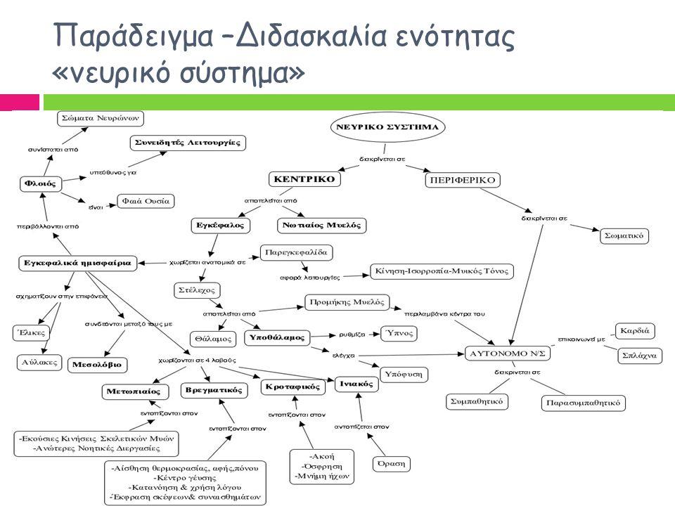 Παράδειγμα –Διδασκαλία ενότητας «νευρικό σύστημα»