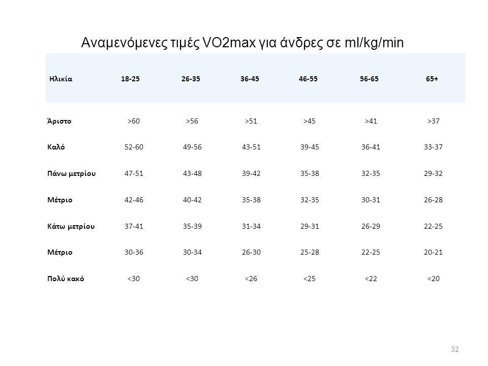Αναμενόμενες τιμές VO2max για άνδρες σε ml/kg/min