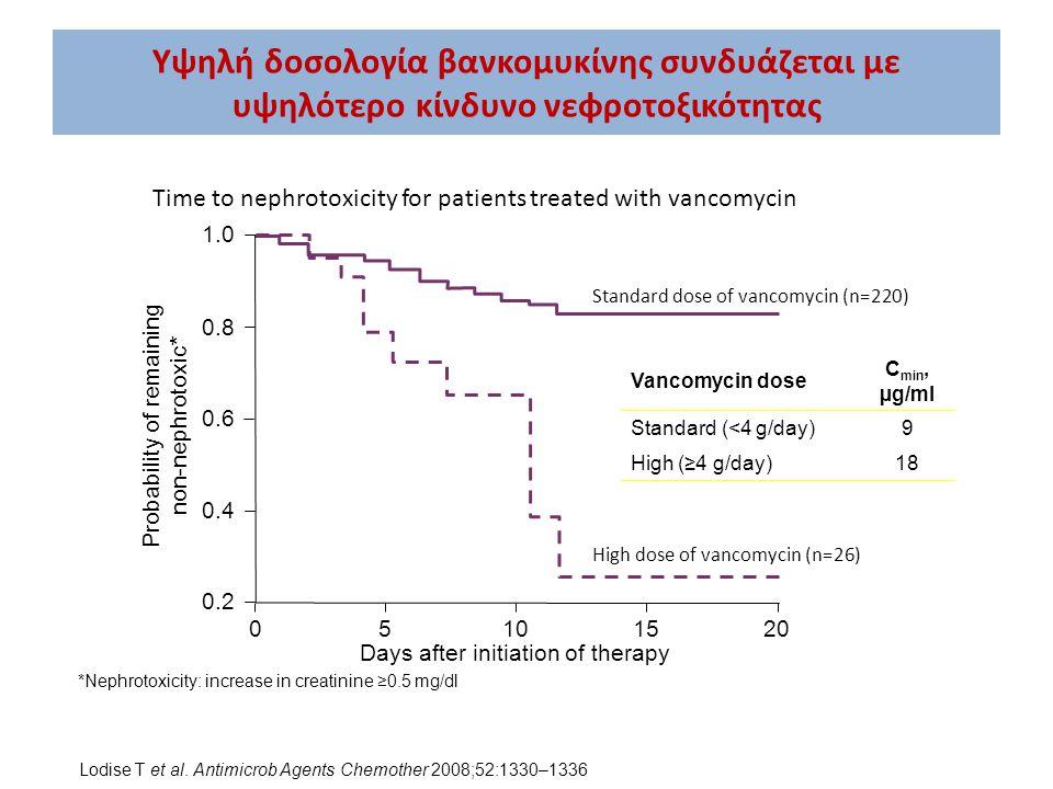 Υψηλή δοσολογία βανκομυκίνης συνδυάζεται με υψηλότερο κίνδυνο νεφροτοξικότητας