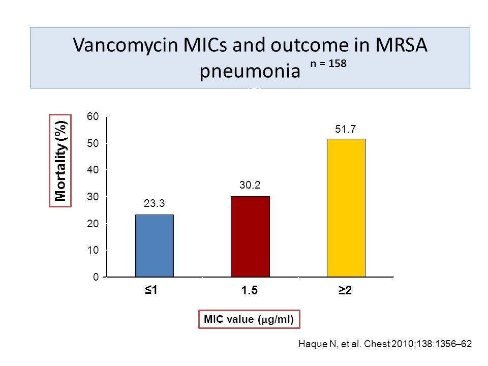 Vancomycin MICs and outcome in MRSA pneumonia