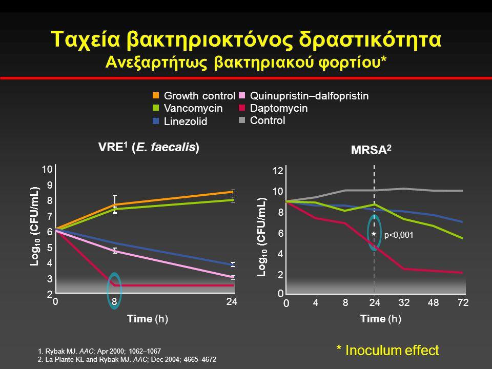 Ταχεία βακτηριοκτόνος δραστικότητα Ανεξαρτήτως βακτηριακού φορτίου*