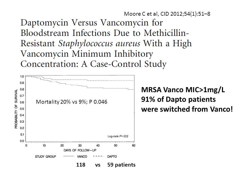 MRSA Vanco MIC>1mg/L 91% of Dapto patients
