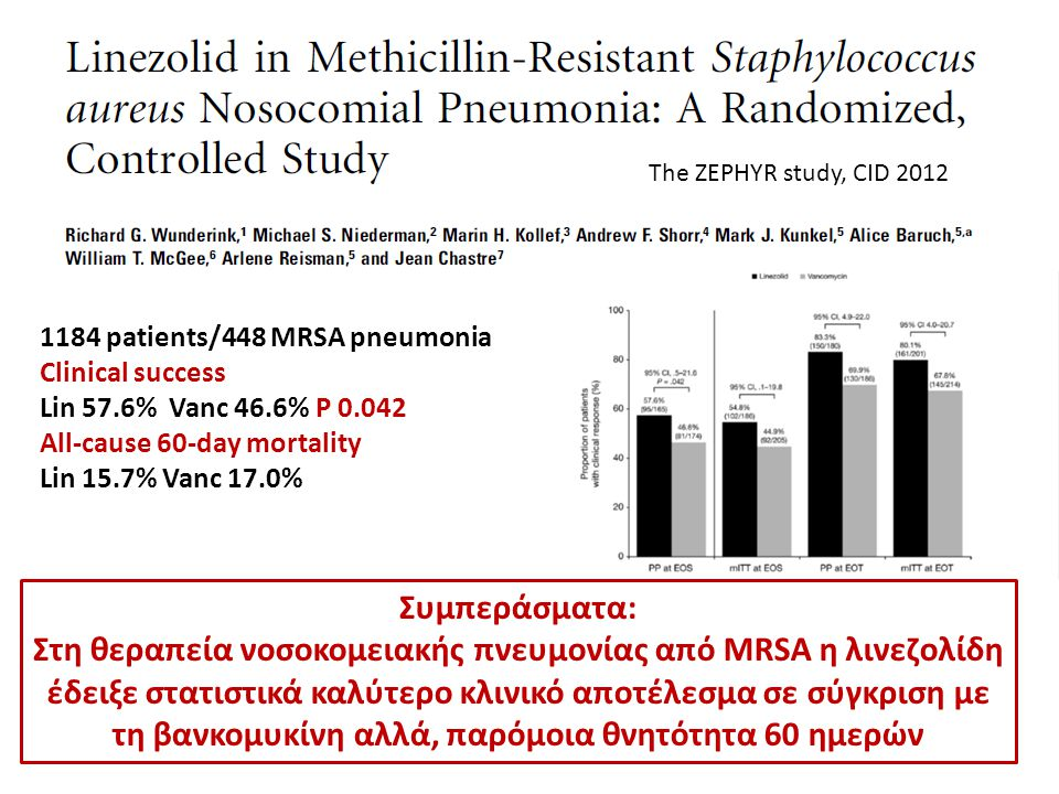 The ZEPHYR study, CID 2012 1184 patients/448 MRSA pneumonia. Clinical success. Lin 57.6% Vanc 46.6% P 0.042.