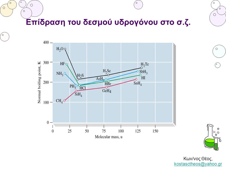 Επίδραση του δεσμού υδρογόνου στο σ.ζ.