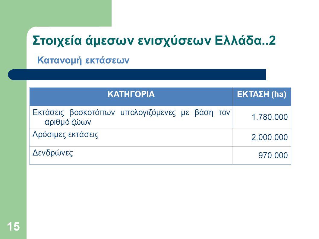 Στοιχεία άμεσων ενισχύσεων Ελλάδα..2