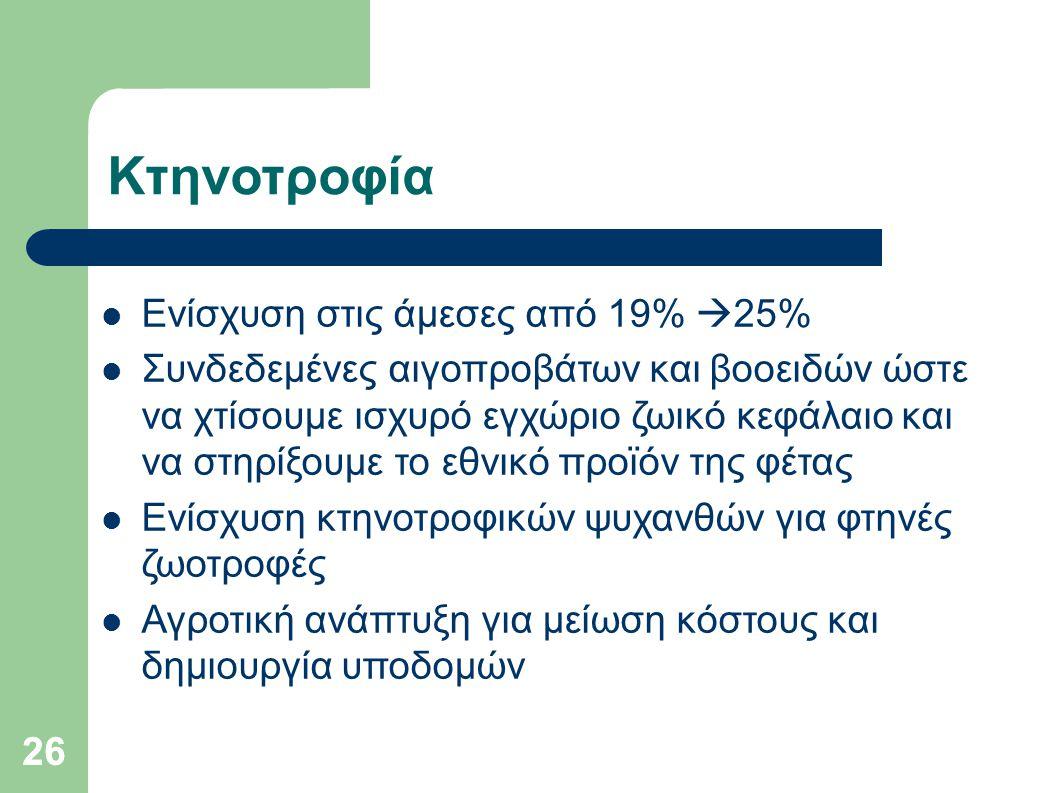 Κτηνοτροφία Ενίσχυση στις άμεσες από 19% 25%