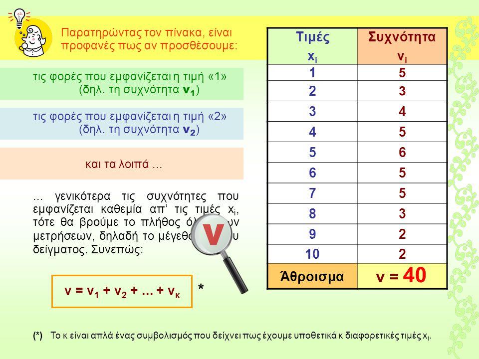 5 3 ν ν = 40 Τιμές xi Συχνότητα νi 1 2 3 4 5 6 7 8 9 10 Άθροισμα