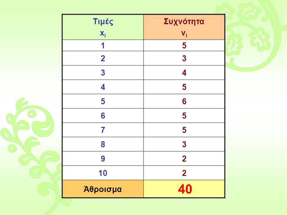 Τιμές xi Συχνότητα νi 1 5 2 3 4 6 7 8 9 10 Άθροισμα 40