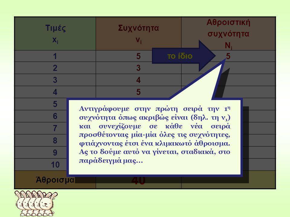 40 Τιμές xi Συχνότητα νi Αθροιστική συχνότητα Νi 1 5 2 3 4 6 7 8 9 10