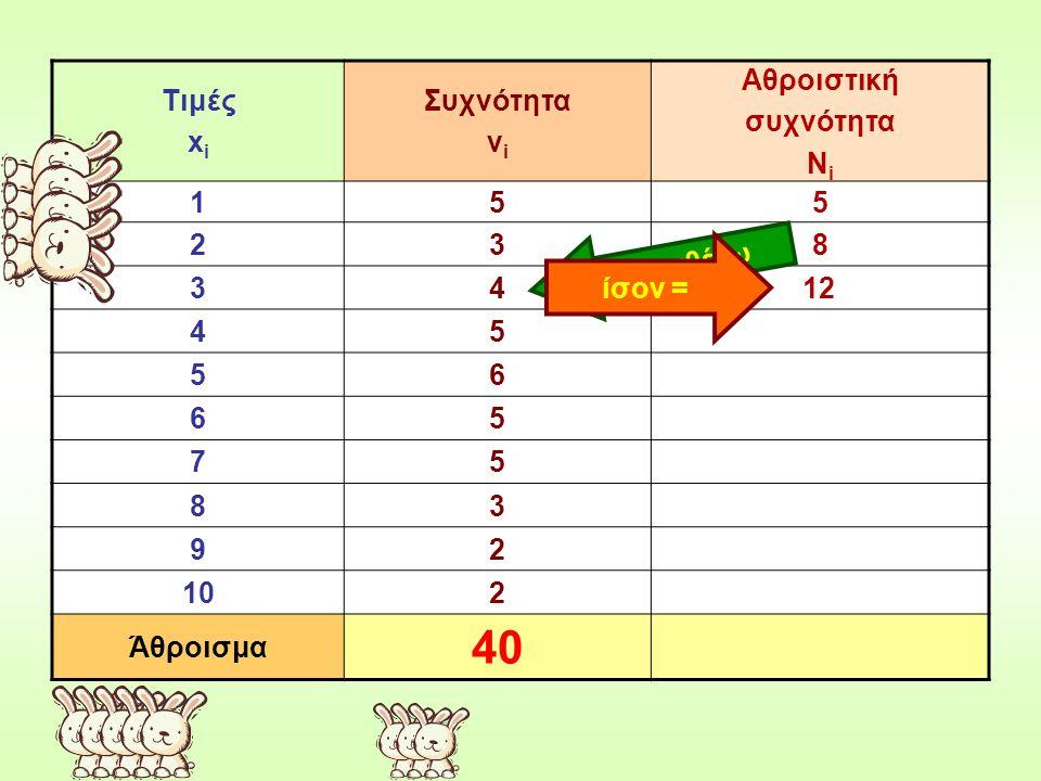 40 Τιμές xi Συχνότητα νi Αθροιστική συχνότητα Νi 1 5 2 3 8 4 6 7 9 10