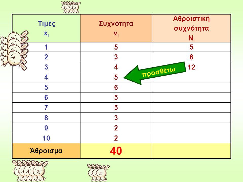 40 Τιμές xi Συχνότητα νi Αθροιστική συχνότητα Νi 1 5 2 3 8 4 12 6 7 9