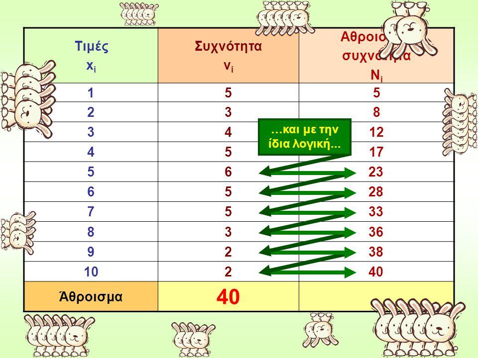 40 Τιμές xi Συχνότητα νi Αθροιστική συχνότητα Νi 1 5 2 3 8 4 12 17 6 7
