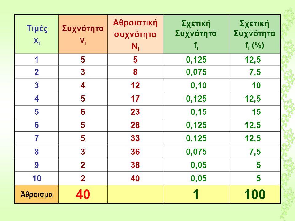 100 Τιμές xi Συχνότητα νi Αθροιστική συχνότητα Νi Σχετική Συχνότητα fi