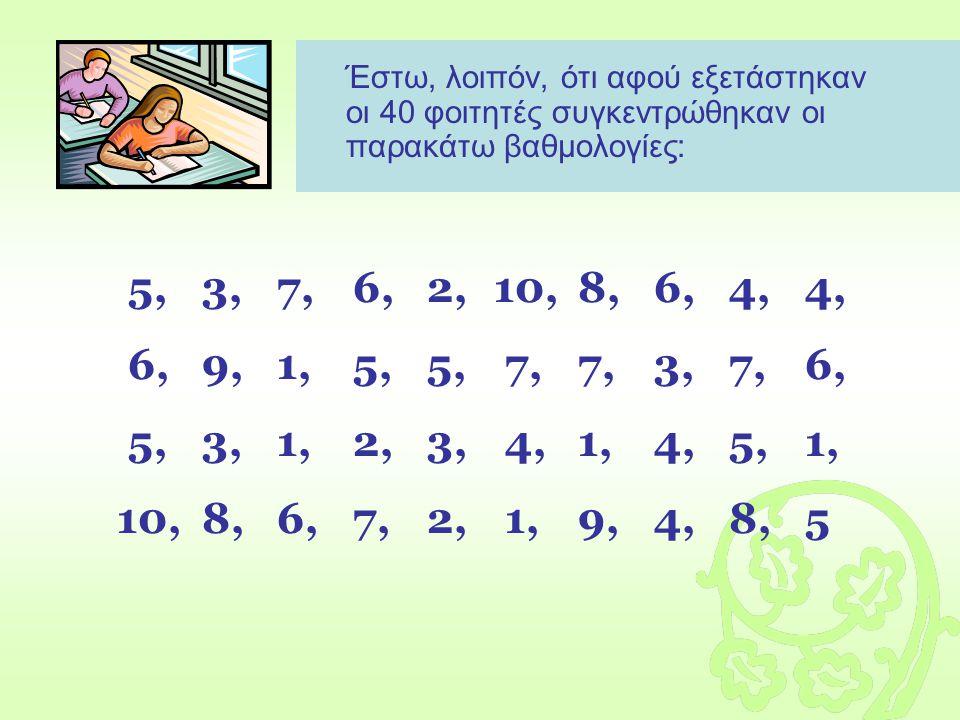 Έστω, λοιπόν, ότι αφού εξετάστηκαν οι 40 φοιτητές συγκεντρώθηκαν οι παρακάτω βαθμολογίες: