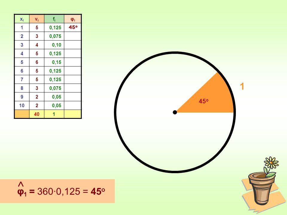 xi νi fi φi 1 5 0,125 2 3 0,075 4 0,10 6 0,15 7 8 9 0,05 10 40 45ο 1 45ο φ1 = 360∙0,125 = 45ο