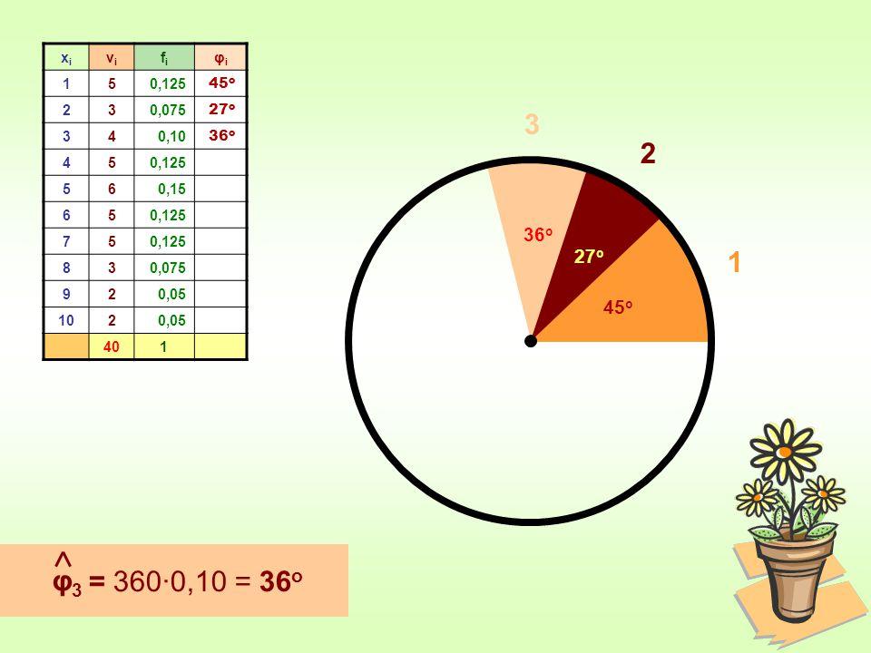 xi νi. fi. φi. 1. 5. 0,125. 2. 3. 0,075. 4. 0,10. 6. 0,15. 7. 8. 9. 0,05. 10. 40.