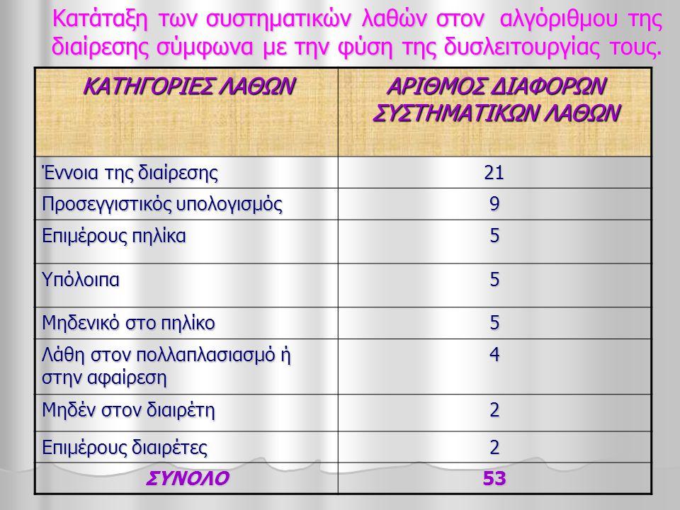 ΑΡΙΘΜΟΣ ΔΙΑΦΟΡΩΝ ΣΥΣΤΗΜΑΤΙΚΩΝ ΛΑΘΩΝ