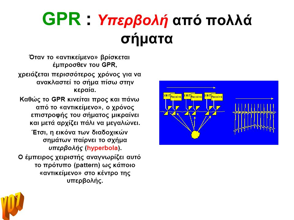 GPR : Υπερβολή από πολλά σήματα