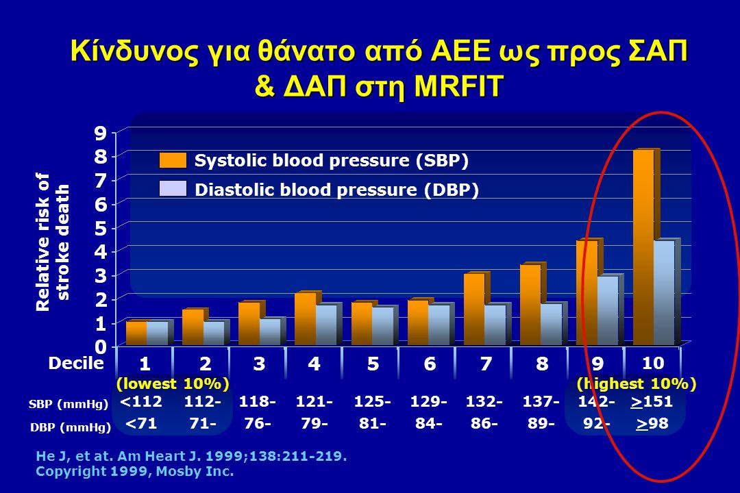 Κίνδυνος για θάνατο από ΑΕΕ ως προς ΣΑΠ & ΔΑΠ στη MRFIT