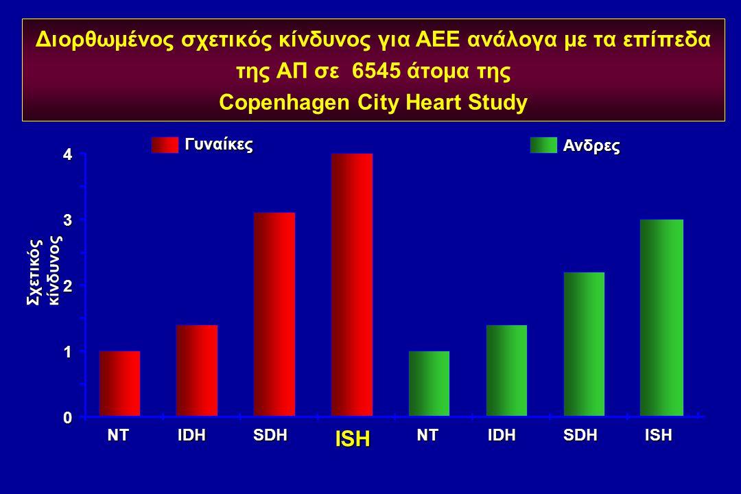 Διορθωμένος σχετικός κίνδυνος για ΑΕΕ ανάλογα με τα επίπεδα της ΑΠ σε 6545 άτομα της Copenhagen City Heart Study