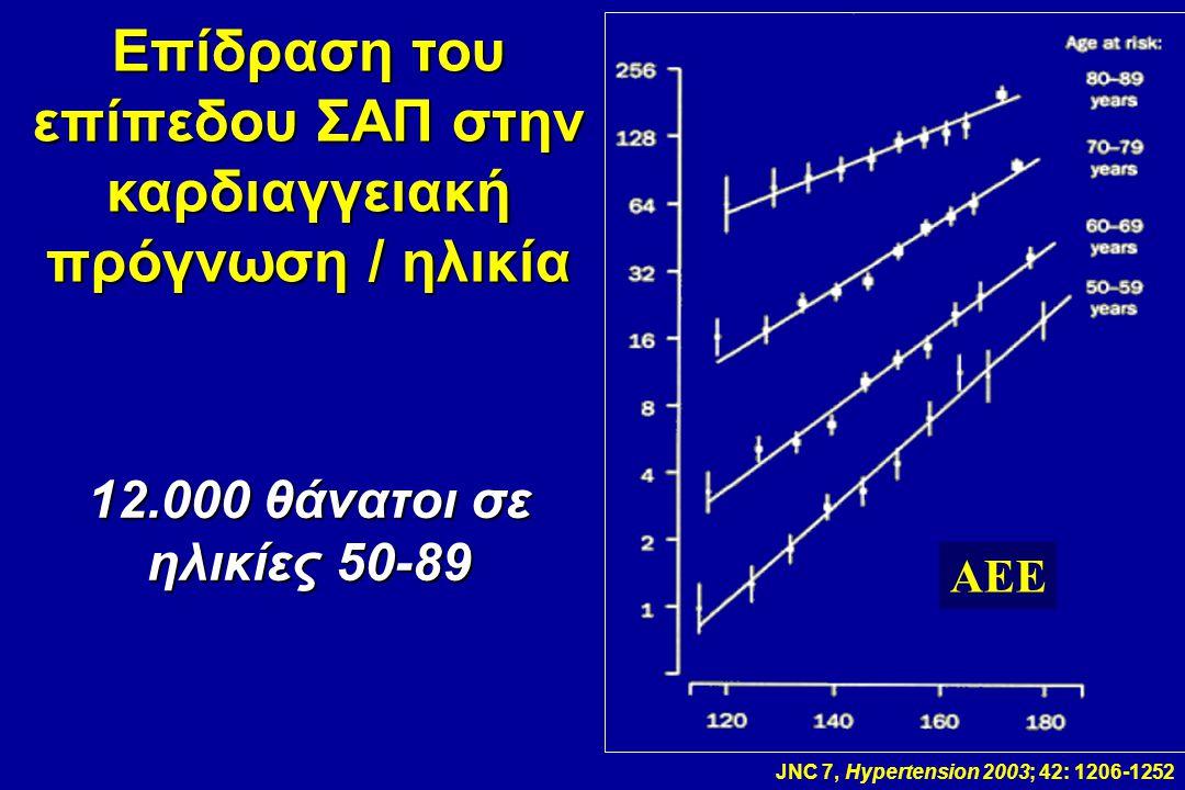 Επίδραση του επίπεδου ΣΑΠ στην καρδιαγγειακή πρόγνωση / ηλικία