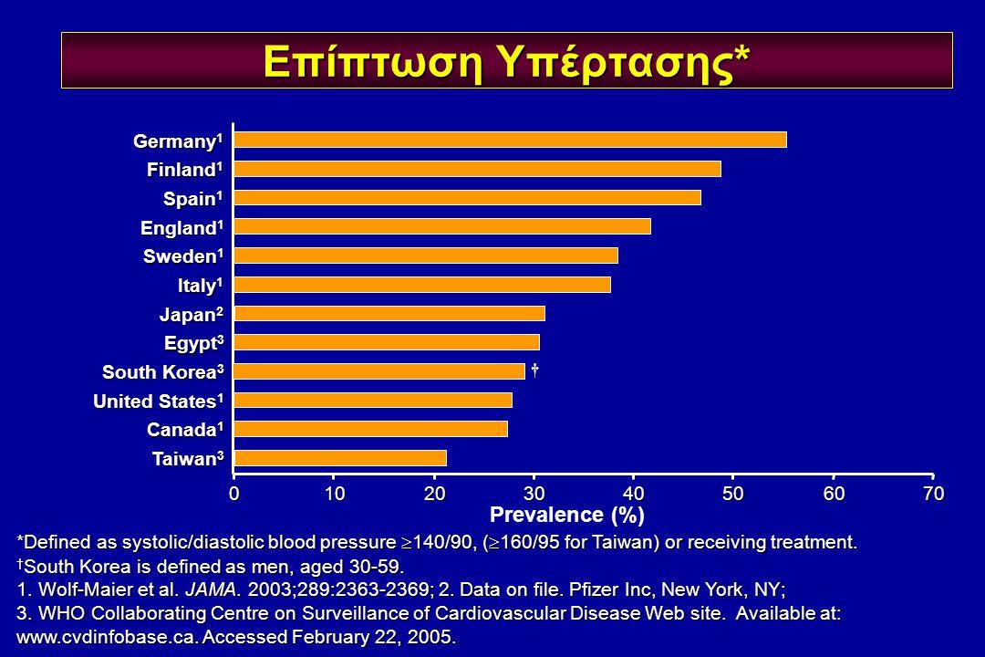 Επίπτωση Υπέρτασης* Prevalence (%) Germany1 Finland1 Spain1 England1