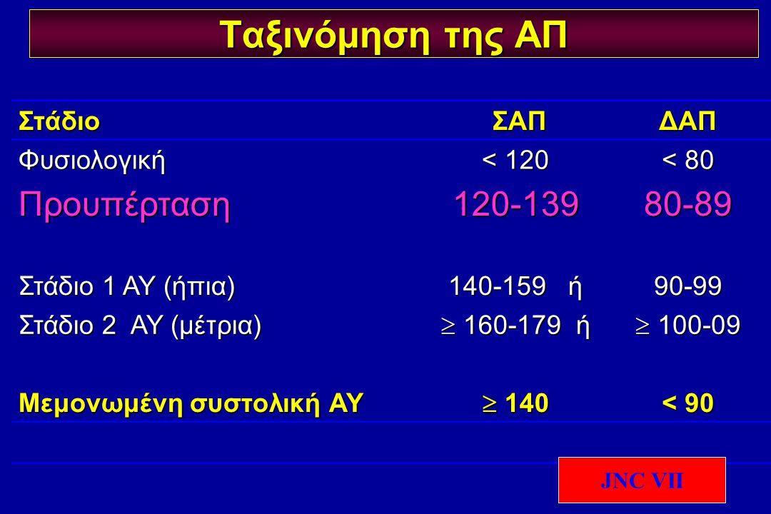 Ταξινόμηση της ΑΠ Προυπέρταση 120-139 80-89 Στάδιο ΣΑΠ ΔΑΠ Φυσιολογική