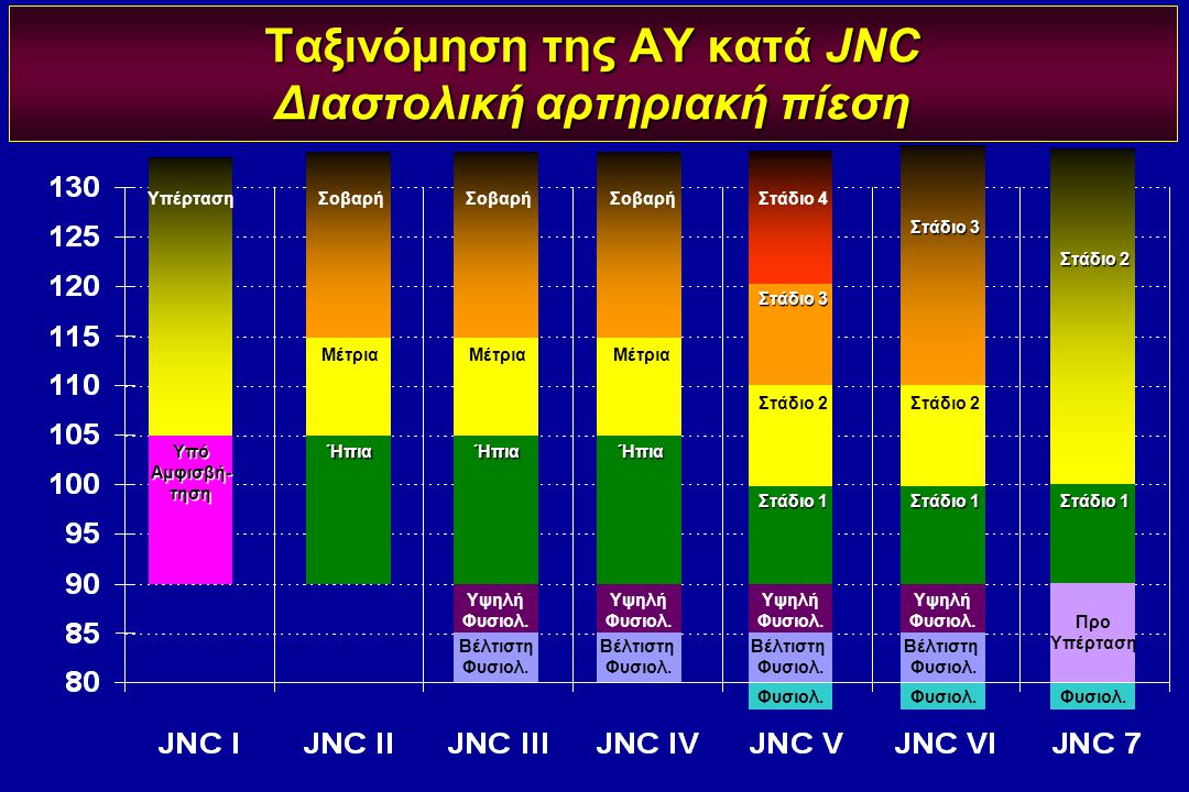 Ταξινόμηση της ΑΥ κατά JNC Διαστολική αρτηριακή πίεση