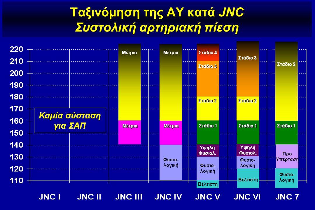 Ταξινόμηση της ΑΥ κατά JNC Συστολική αρτηριακή πίεση