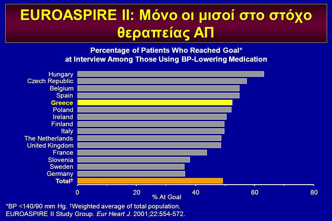 EUROASPIRE II: Μόνο οι μισοί στο στόχο θεραπείας ΑΠ