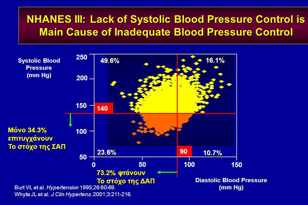 Systolic Blood Pressure (mm Hg) Diastolic Blood Pressure (mm Hg)