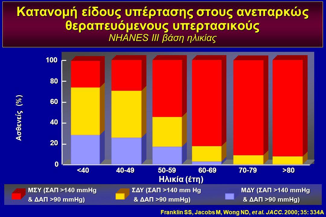 Κατανομή είδους υπέρτασης στους ανεπαρκώς θεραπευόμενους υπερτασικούς NHANES III βάση ηλικίας