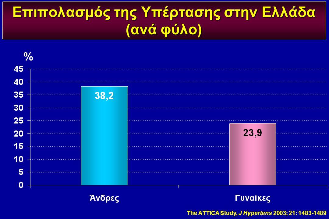 Επιπολασμός της Υπέρτασης στην Ελλάδα (ανά φύλο)