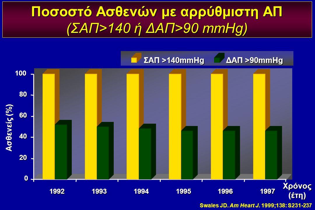 Ποσοστό Ασθενών με αρρύθμιστη ΑΠ (ΣΑΠ>140 ή ΔΑΠ>90 mmHg)