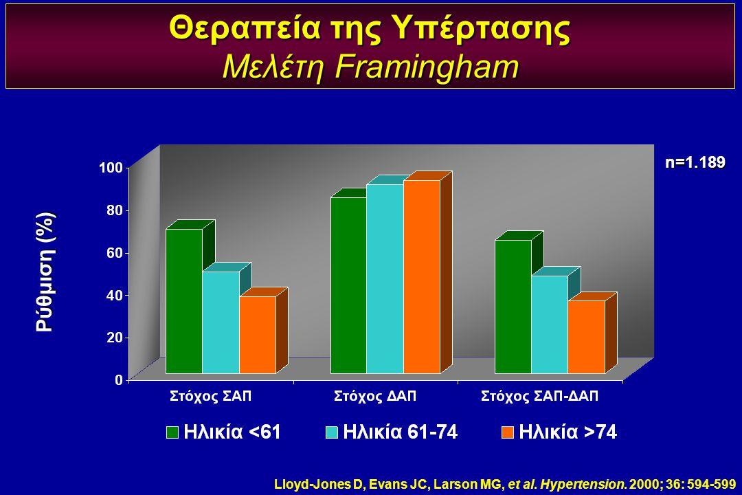 Θεραπεία της Υπέρτασης Μελέτη Framingham
