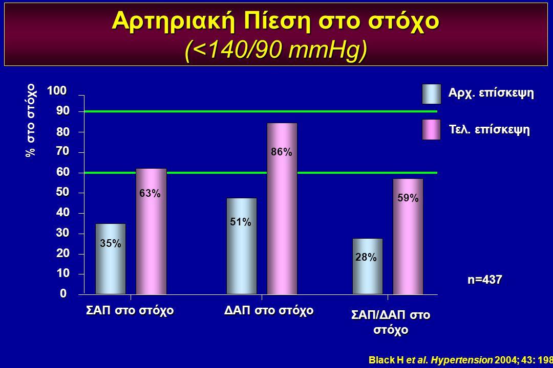 Αρτηριακή Πίεση στο στόχο (<140/90 mmHg)