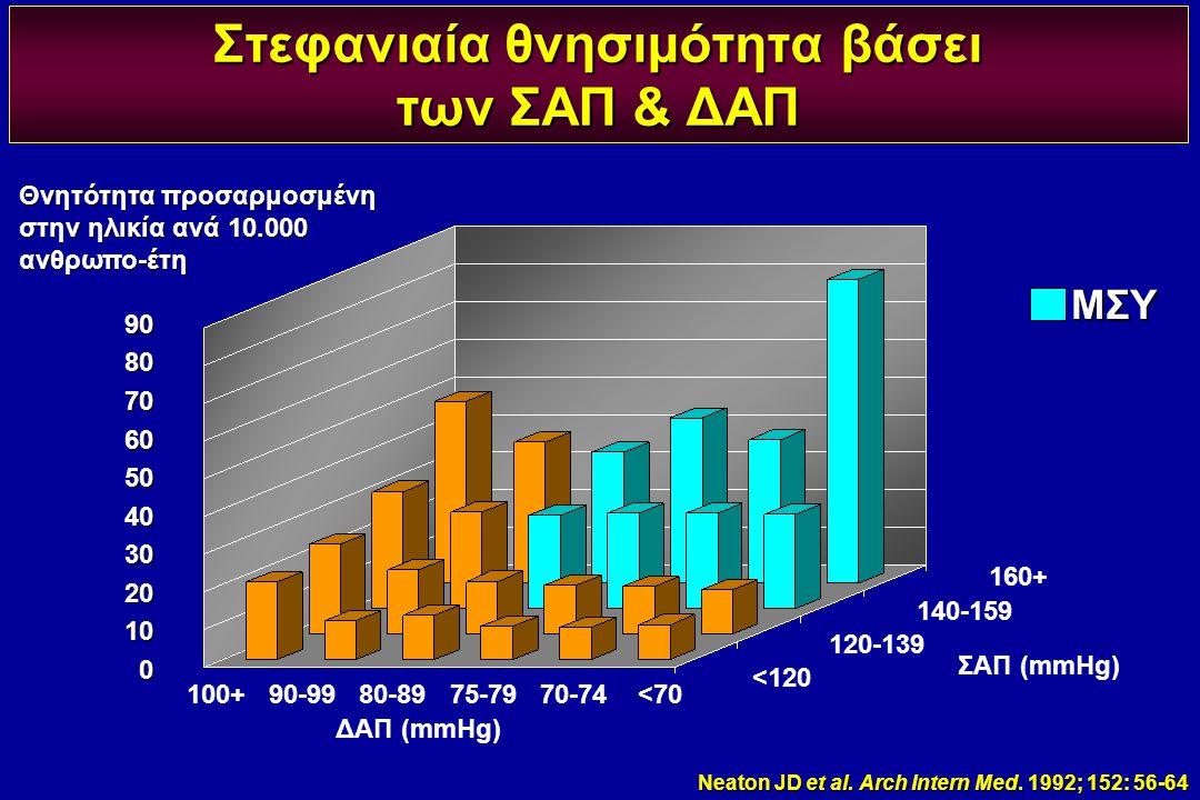Στεφανιαία θνησιμότητα βάσει των ΣΑΠ & ΔΑΠ