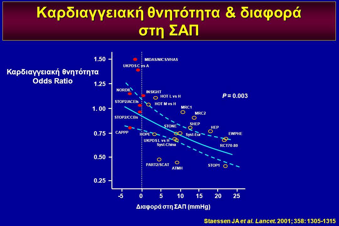 Καρδιαγγειακή θνητότητα & διαφορά στη ΣΑΠ