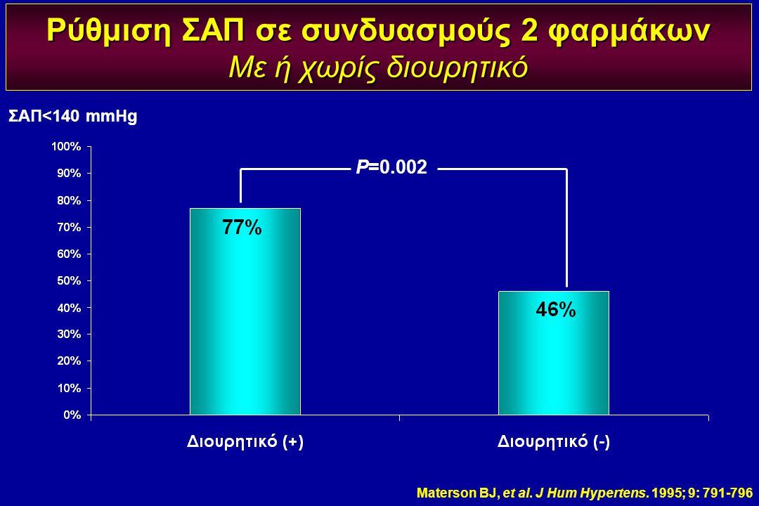 Ρύθμιση ΣΑΠ σε συνδυασμούς 2 φαρμάκων Με ή χωρίς διουρητικό