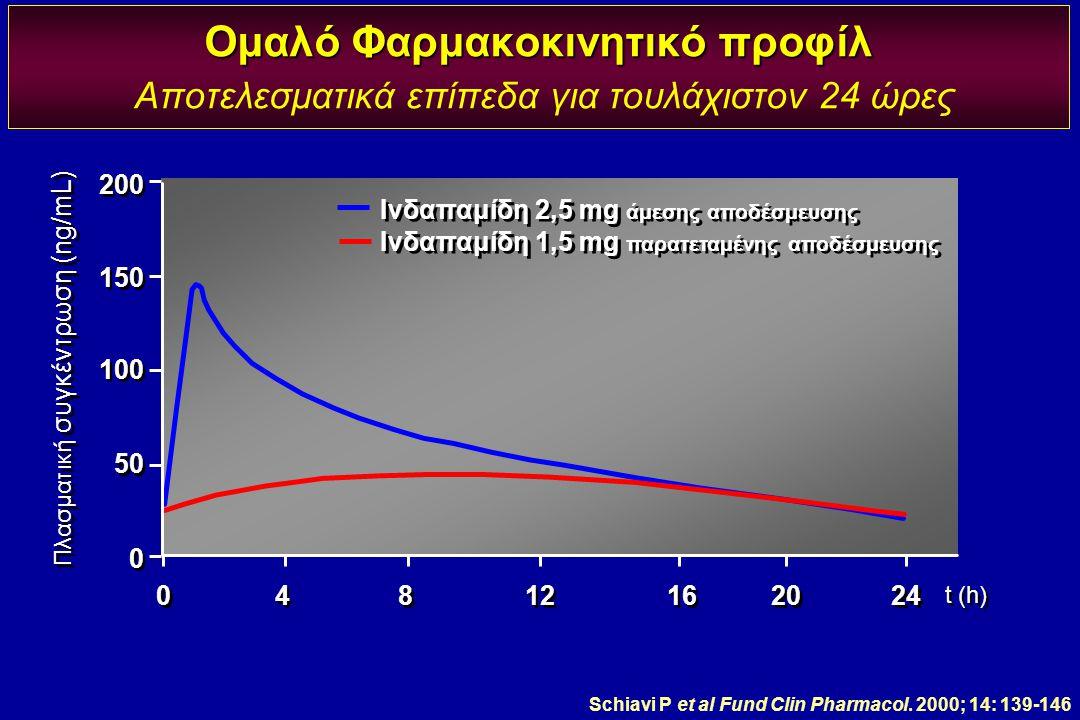 Πλασματική συγκέντρωση (ng/mL)