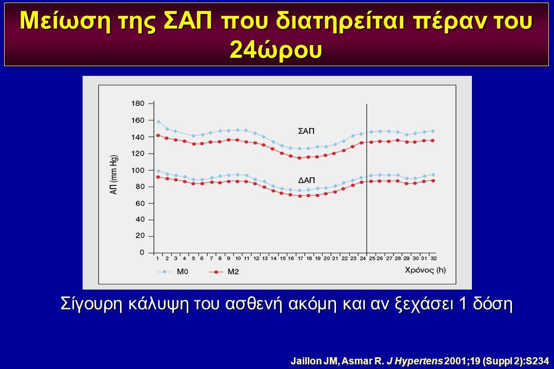 Μείωση της ΣΑΠ που διατηρείται πέραν του 24ώρου