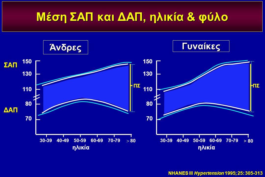 Μέση ΣΑΠ και ΔΑΠ, ηλικία & φύλο