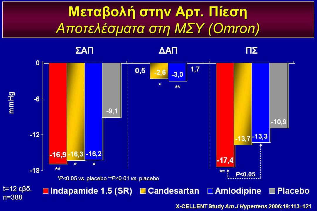 Μεταβολή στην Αρτ. Πίεση Αποτελέσματα στη ΜΣΥ (Omron)
